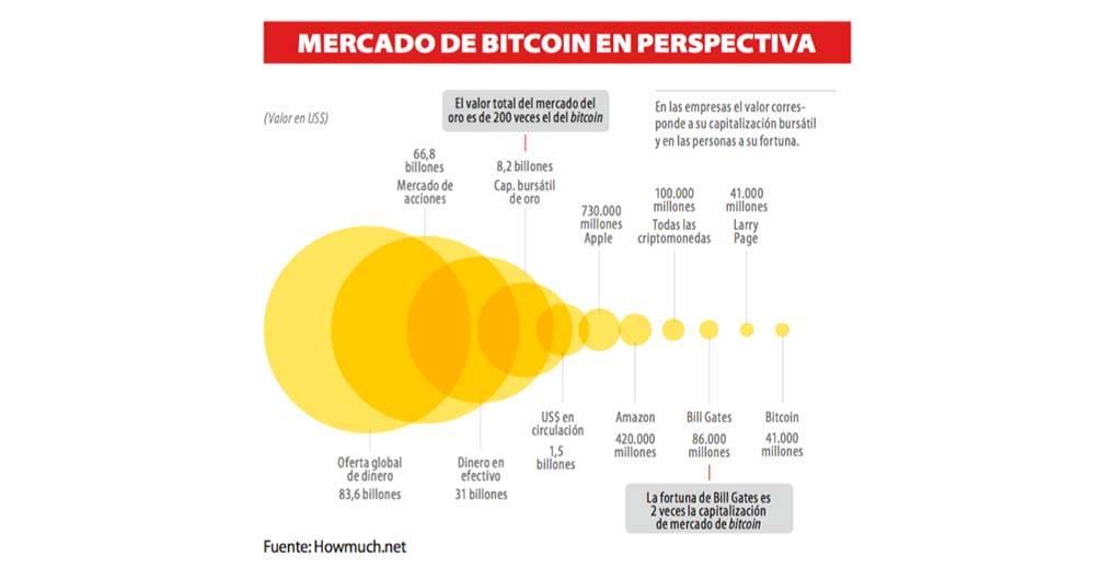 Bitcoin ¿Inversión o amenaza?